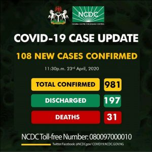 108 Cases Reported As Total Case Hits 981 In Nigeria